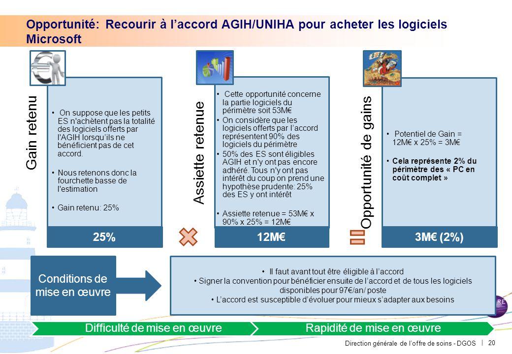 Direction générale de l'offre de soins - DGOS | 20 Gain retenu On suppose que les petits ES n'achètent pas la totalité des logiciels offerts par l'AGI