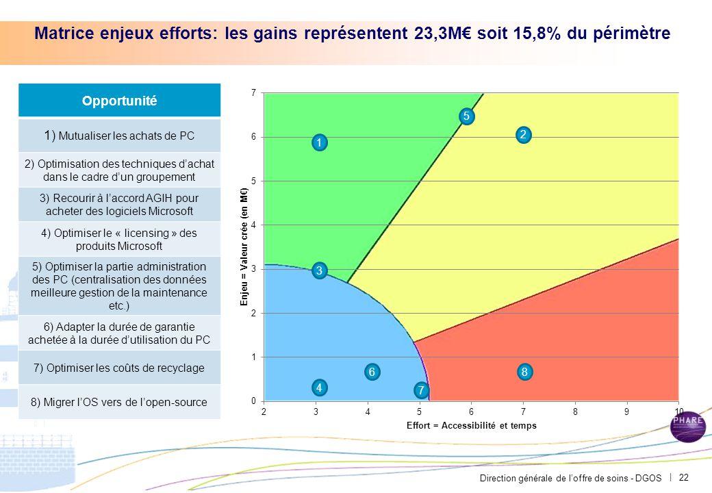 Direction générale de l'offre de soins - DGOS | Matrice enjeux efforts: les gains représentent 23,3M€ soit 15,8% du périmètre 22 2 Opportunité 1) Mutu