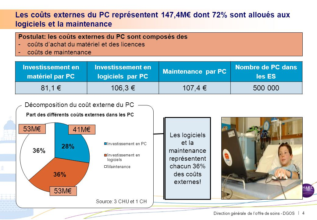 Direction générale de l'offre de soins - DGOS | Le PC est un segment qu'il convient d'étudier en coût complet: le matériel ne représente que 19% de son coût 5 Commande 21% Livraison 1,7% Maintenance 44,7% Installation et mise en fonctionnement 30,2% Recyclage 0,2% Stockage 1,8% 499 €40 €1 045 €707 €5 €42 € Evaluation du coût complet d'un PC en hôpital acheté en groupement Coût complet du PC: 2338€ (hors coût d'opportunité du à l'inactivité et formation) Dans le coût de commande, le coût du matériel qui pèse environ 450€ ne représente que 19% du coût complet.