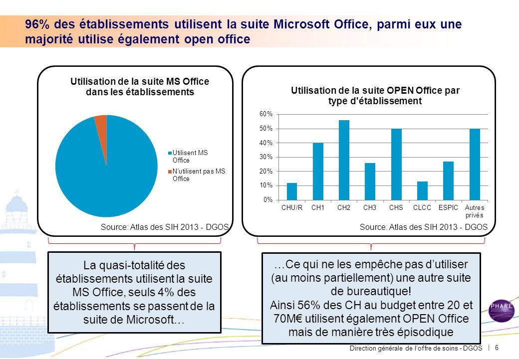 Direction générale de l'offre de soins - DGOS | 96% des établissements utilisent la suite Microsoft Office, parmi eux une majorité utilise également o