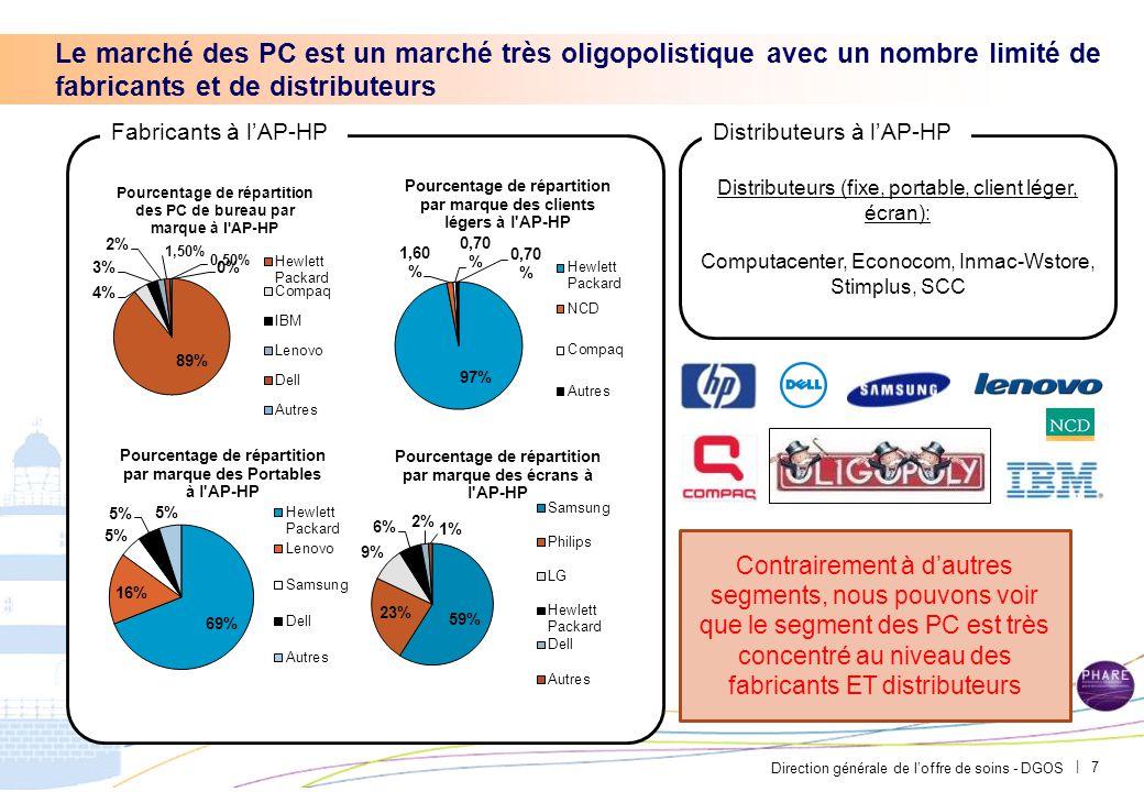 Direction générale de l'offre de soins - DGOS | Le marché des PC est un marché très oligopolistique avec un nombre limité de fabricants et de distribu