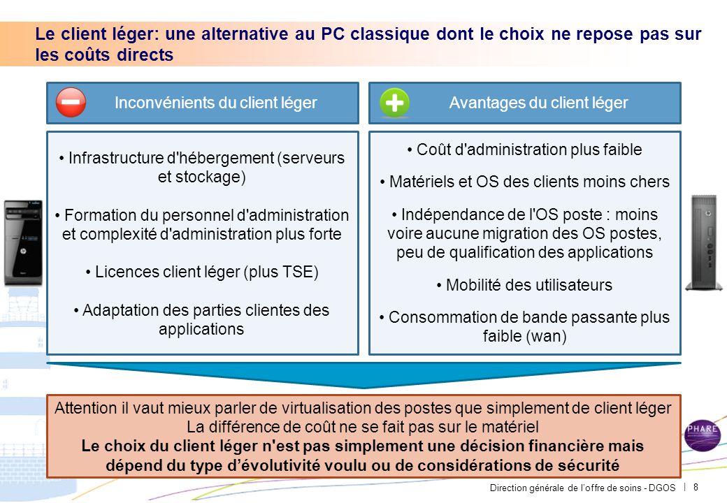 Direction générale de l'offre de soins - DGOS | Le client léger: une alternative au PC classique dont le choix ne repose pas sur les coûts directs 8 I