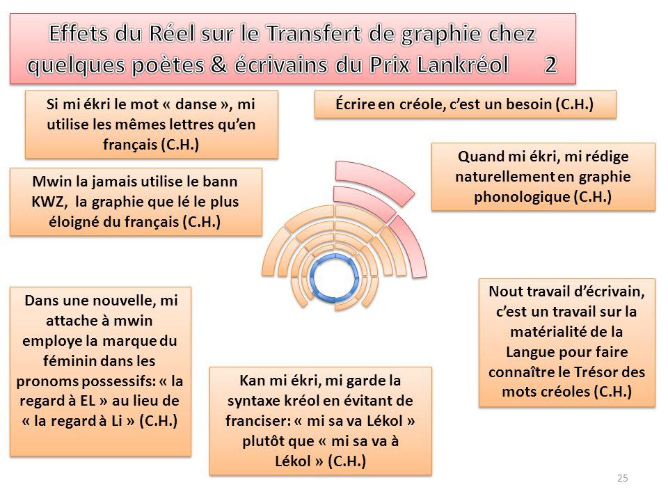 25 Nout travail d'écrivain, c'est un travail sur la matérialité de la Langue pour faire connaître le Trésor des mots créoles (C.H.) Écrire en créole,