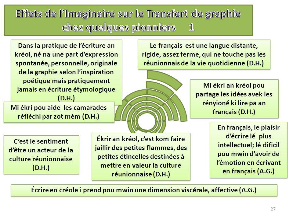 27 En français, le plaisir d'écrire lé plus intellectuel; lé dificil pou mwin d'avoir de l'émotion en écrivant en français (A.G.) Le français est une