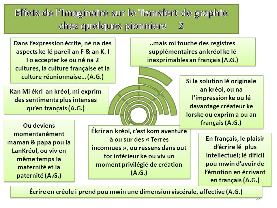 28 En français, le plaisir d'écrire lé plus intellectuel; lé dificil pou mwin d'avoir de l'émotion en écrivant en français (A.G.)..mais mi touche des