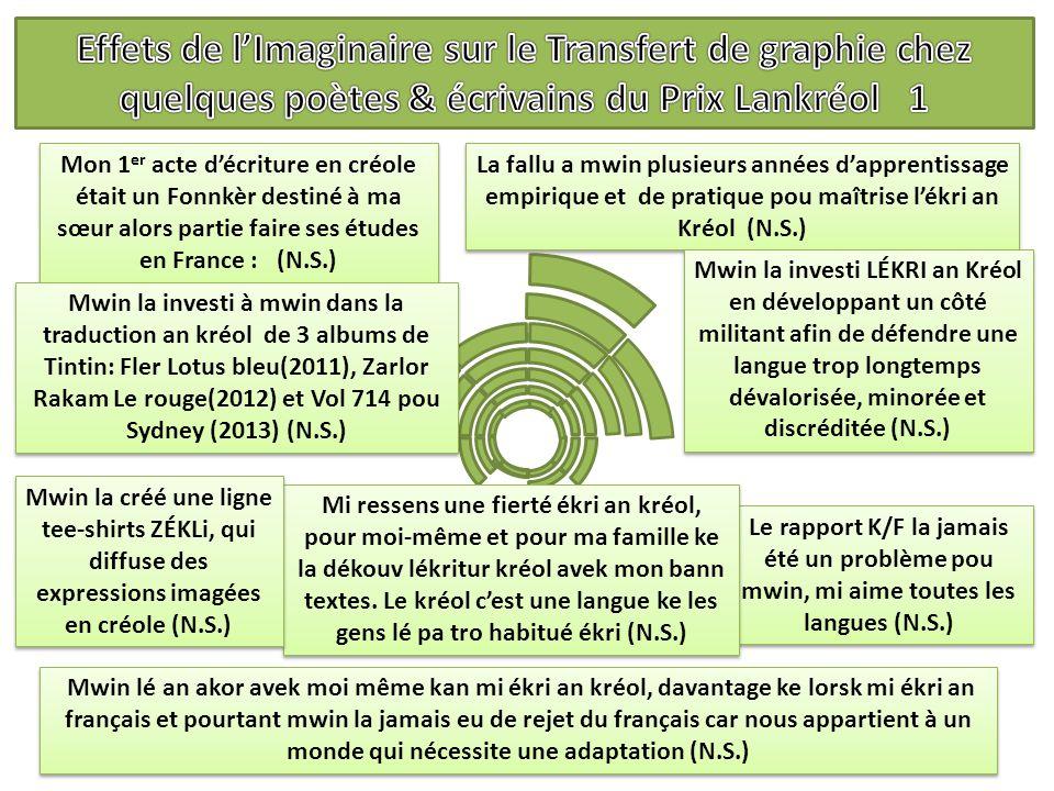 30 Le rapport K/F la jamais été un problème pou mwin, mi aime toutes les langues (N.S.) La fallu a mwin plusieurs années d'apprentissage empirique et