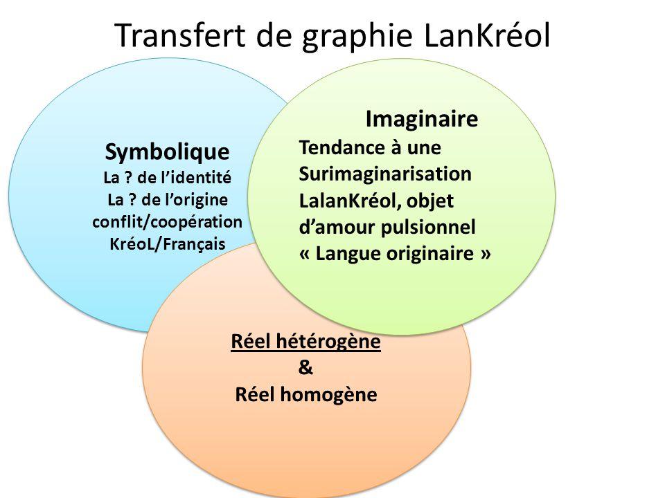 Transfert de graphie LanKréol Symbolique La ? de l'identité La ? de l'origine conflit/coopération KréoL/Français Symbolique La ? de l'identité La ? de