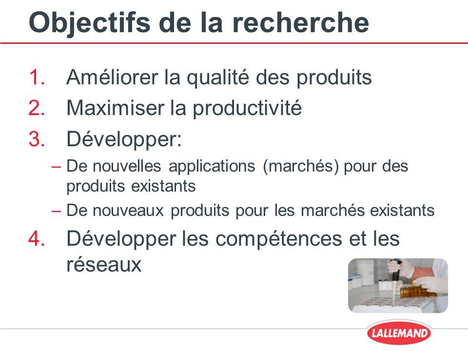 Objectifs de la recherche 1.Améliorer la qualité des produits 2.Maximiser la productivité 3.Développer: –De nouvelles applications (marchés) pour des produits existants –De nouveaux produits pour les marchés existants 4.Développer les compétences et les réseaux