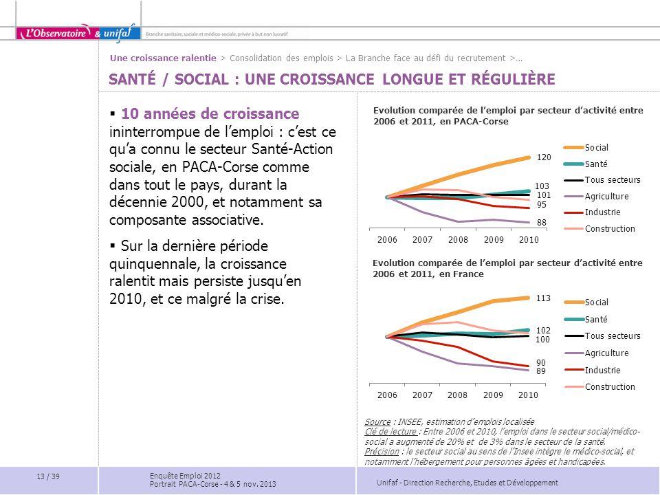 Unifaf - Direction Recherche, Etudes et Développement SANTÉ / SOCIAL : UNE CROISSANCE LONGUE ET RÉGULIÈRE Evolution comparée de l'emploi par secteur d