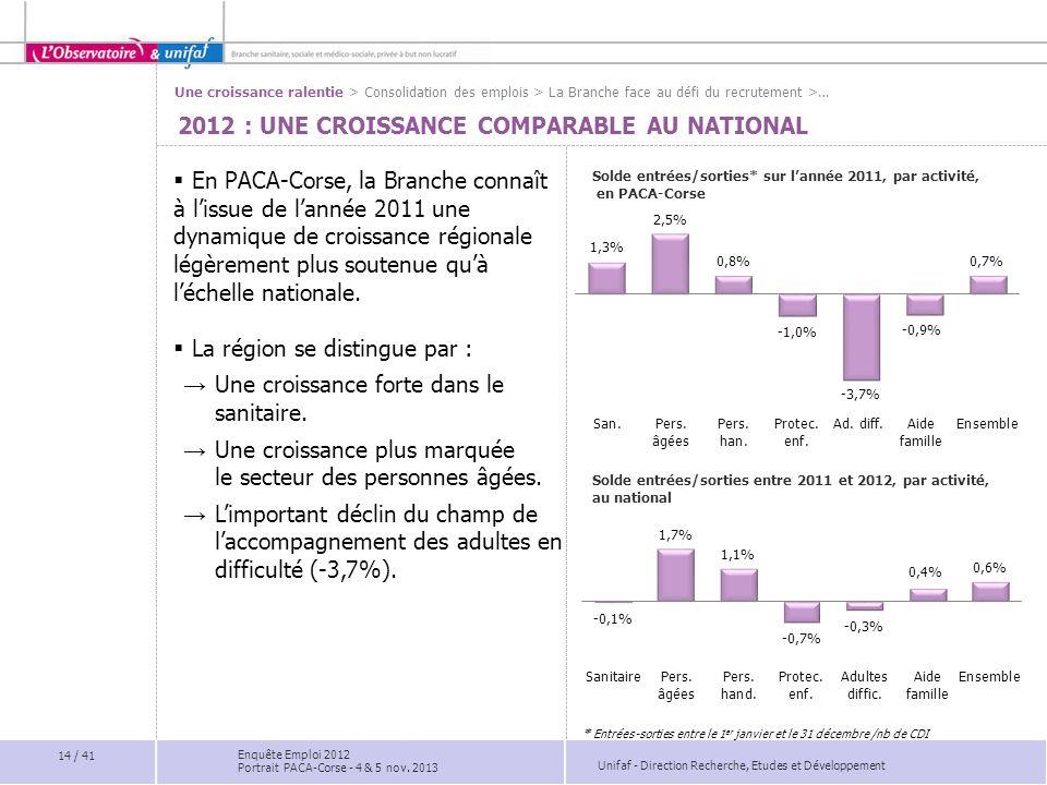 Unifaf - Direction Recherche, Etudes et Développement 2012 : UNE CROISSANCE COMPARABLE AU NATIONAL  En PACA-Corse, la Branche connaît à l'issue de l'