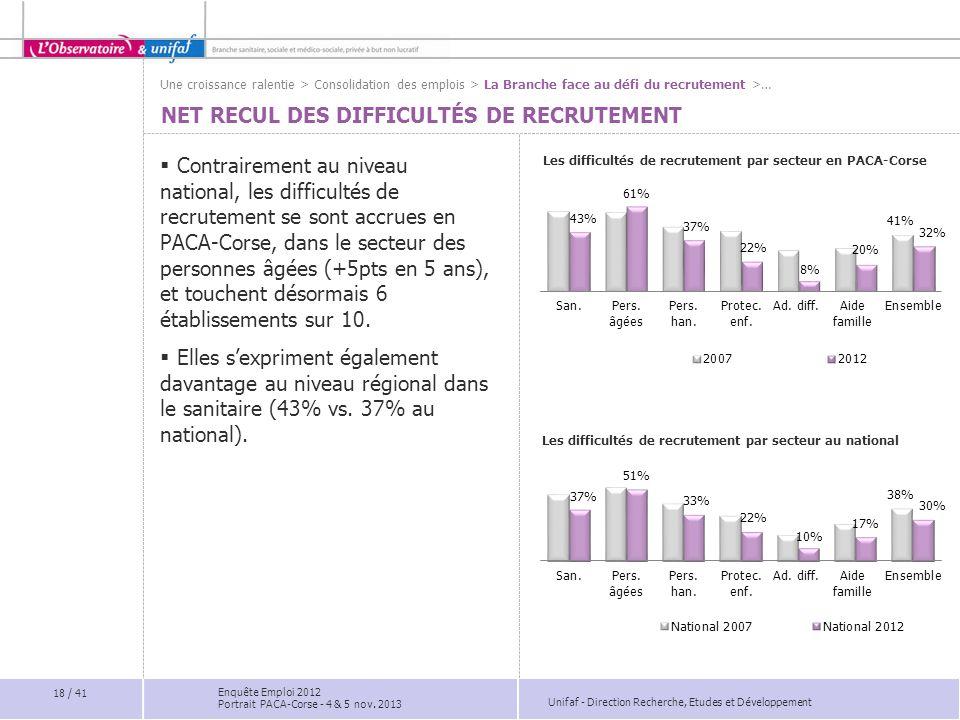 Unifaf - Direction Recherche, Etudes et Développement NET RECUL DES DIFFICULTÉS DE RECRUTEMENT Les difficultés de recrutement par secteur en PACA-Cors