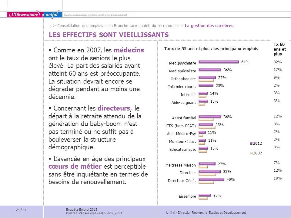 Unifaf - Direction Recherche, Etudes et Développement Tx 60 ans et plus 32% 17% 9% 2% 3% 12% 3% 2% 3% 7% 12% 10% LES EFFECTIFS SONT VIEILLISSANTS  Co