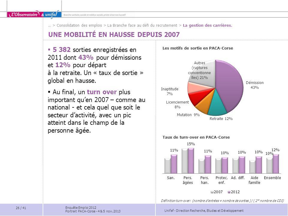 Unifaf - Direction Recherche, Etudes et Développement UNE MOBILITÉ EN HAUSSE DEPUIS 2007 Les motifs de sortie en PACA-Corse Taux de turn-over en PACA-