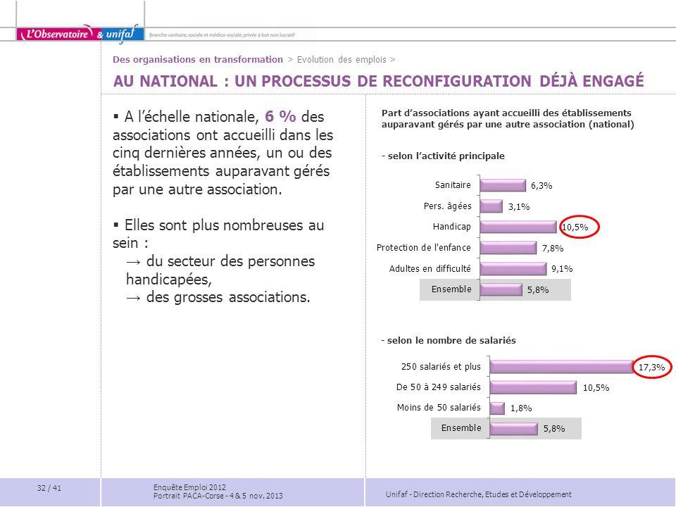 Unifaf - Direction Recherche, Etudes et Développement AU NATIONAL : UN PROCESSUS DE RECONFIGURATION DÉJÀ ENGAGÉ  A l'échelle nationale, 6 % des assoc