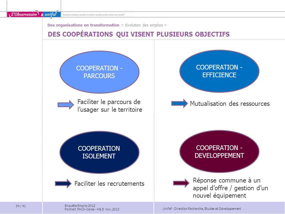 Unifaf - Direction Recherche, Etudes et Développement DES COOPÉRATIONS QUI VISENT PLUSIEURS OBJECTIFS 34 / 41 Enquête Emploi 2012 Portrait PACA-Corse