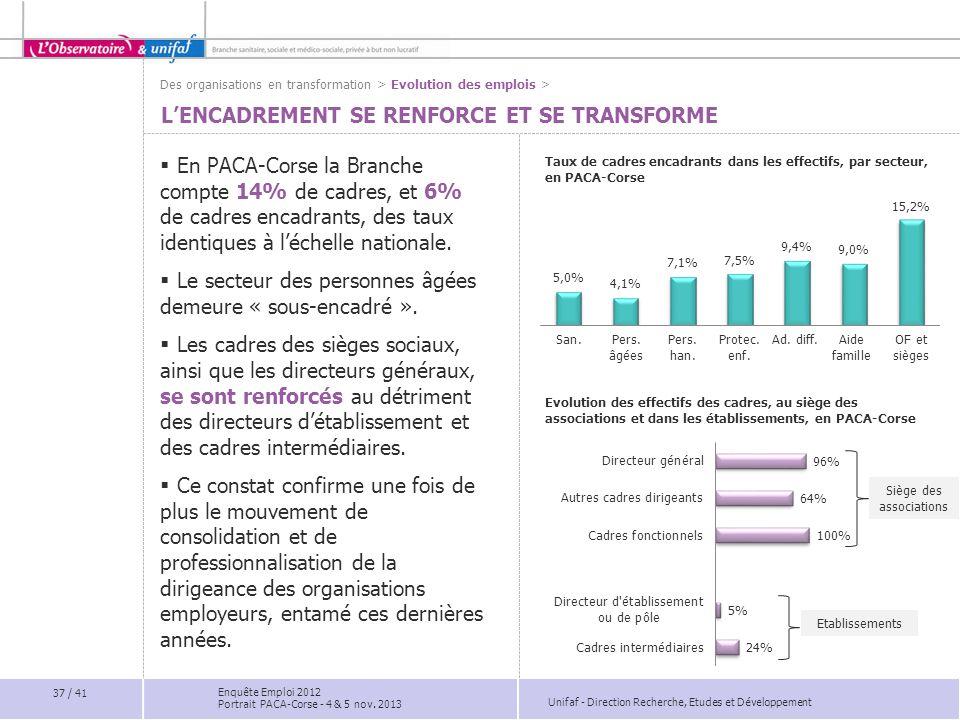 Unifaf - Direction Recherche, Etudes et Développement L'ENCADREMENT SE RENFORCE ET SE TRANSFORME  En PACA-Corse la Branche compte 14% de cadres, et 6