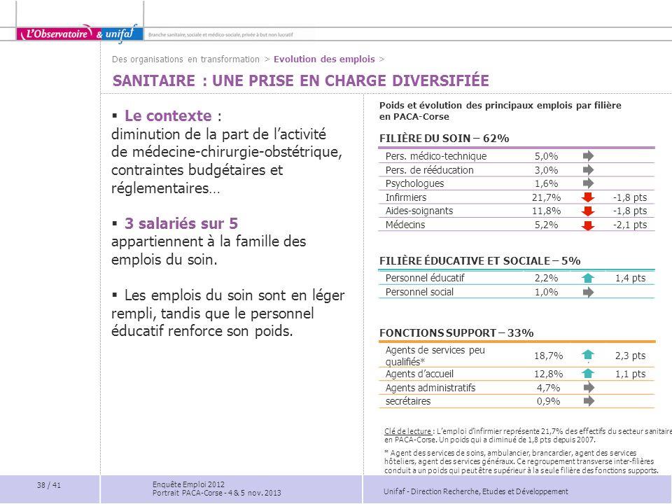 Unifaf - Direction Recherche, Etudes et Développement SANITAIRE : UNE PRISE EN CHARGE DIVERSIFIÉE  Le contexte : diminution de la part de l'activité