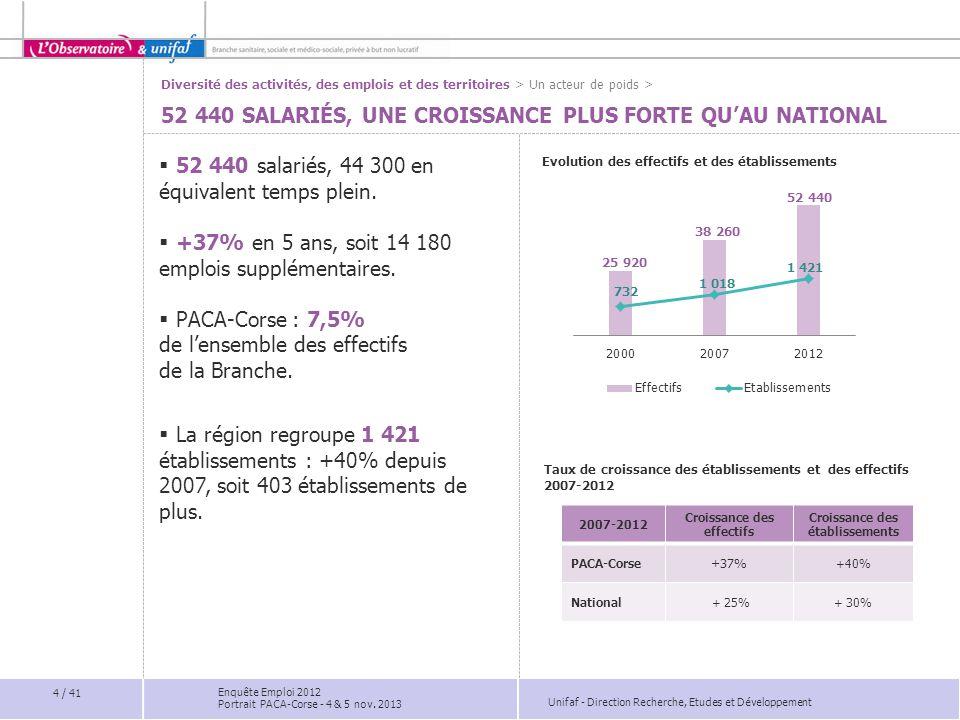 Unifaf - Direction Recherche, Etudes et Développement PRÉPARER LA RELÈVE ET LES FINS DE CARRIÈRE  En PACA-Corse, 51% des salariés ont atteint 45 ans.