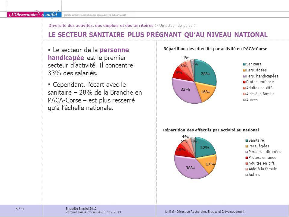 Unifaf - Direction Recherche, Etudes et Développement Effectifs des 10 principales catégories d'établissements  Les établissements de soins pluridisciplinaires concentrent 11% des salariés, ce qui en font les 1 ers employeurs de la Branche en PACA-Corse.