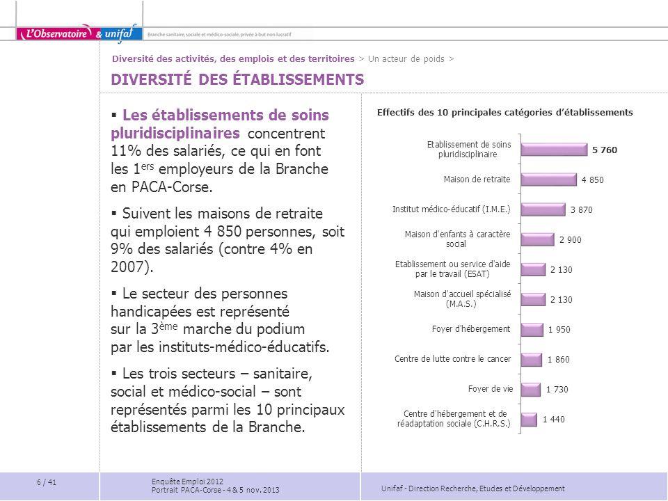 Unifaf - Direction Recherche, Etudes et Développement DES RISQUES D'ACCIDENTS DU TRAVAIL INÉGALEMENT RÉPARTIS Part des salariés victimes d'accidents du travail en 2011  En PACA-Corse, 4 886 accidents du travail et de trajet déclarés en 2011.