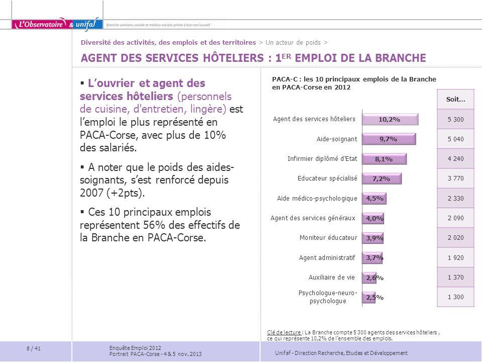 Unifaf - Direction Recherche, Etudes et Développement SYNTHÈSE 29 / 41  La question majeure posée par l'Enquête 2012 a trait aux parcours professionnels des salariés de la Branche.