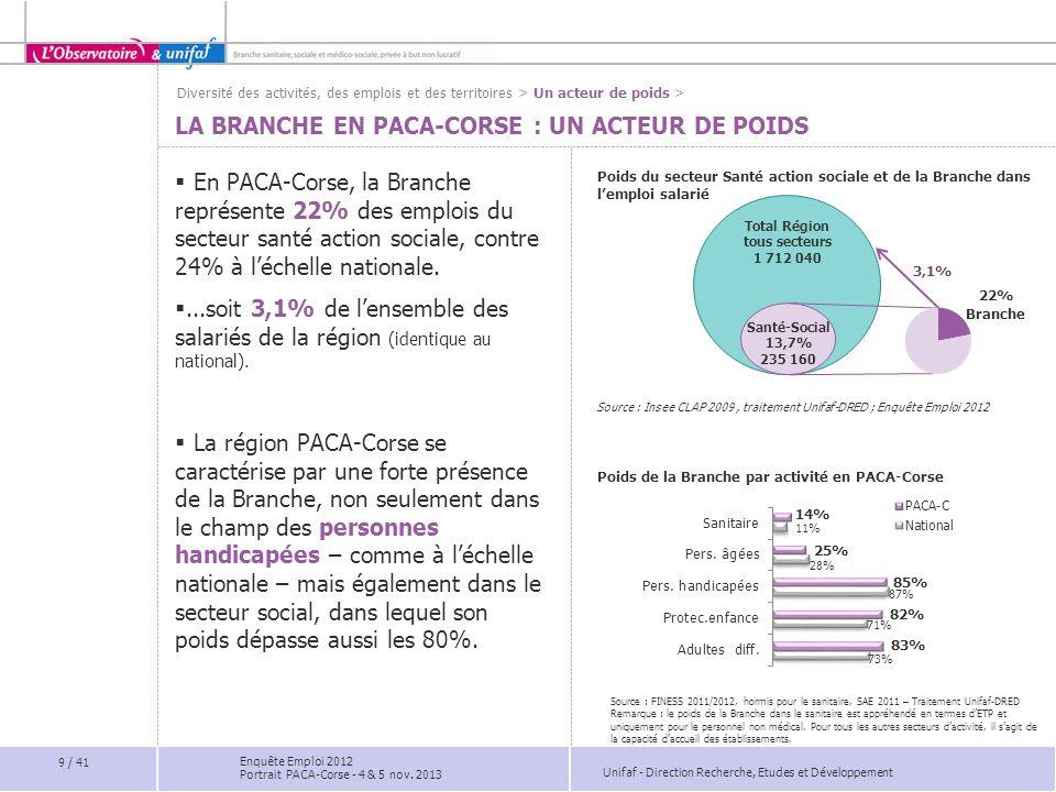 www.unifaf.fr www.obs-professionsolidaires.fr Direction Recherche, Etudes et Développement 30 / 41 Enquête Emploi 2012 Portrait PACA-Corse - 4 & 5 nov.