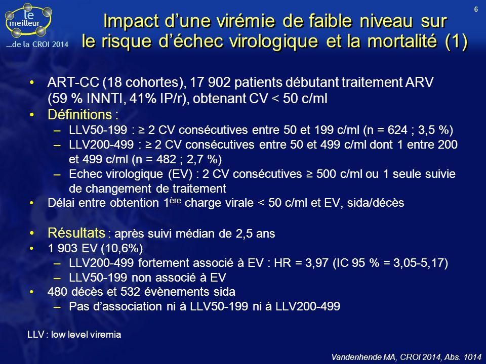 le meilleur …de la CROI 2014 Impact d'une virémie de faible niveau sur le risque d'échec virologique et la mortalité (1) ART-CC (18 cohortes), 17 902
