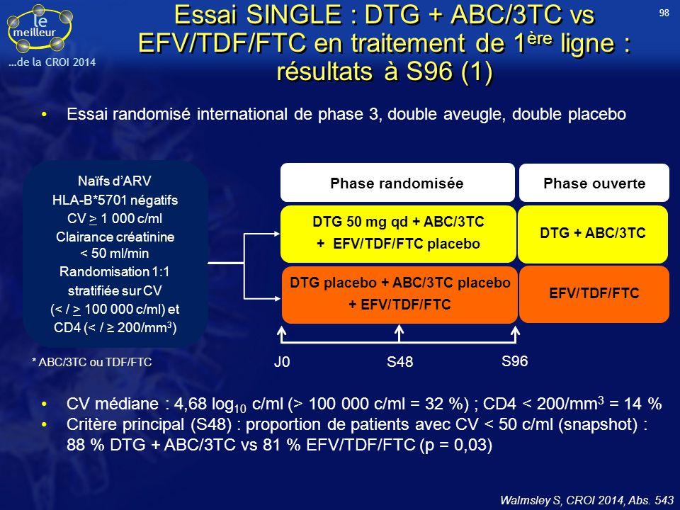 le meilleur …de la CROI 2014 Essai SINGLE : DTG + ABC/3TC vs EFV/TDF/FTC en traitement de 1 ère ligne : résultats à S96 (1) Essai randomisé internatio