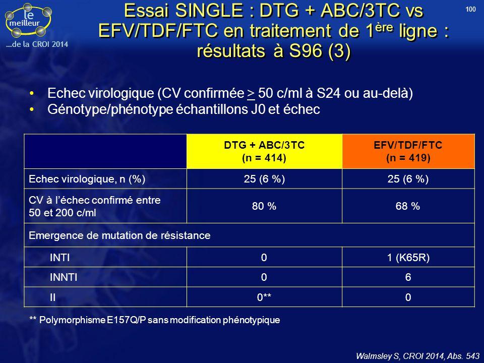 le meilleur …de la CROI 2014 Essai SINGLE : DTG + ABC/3TC vs EFV/TDF/FTC en traitement de 1 ère ligne : résultats à S96 (3) Echec virologique (CV conf