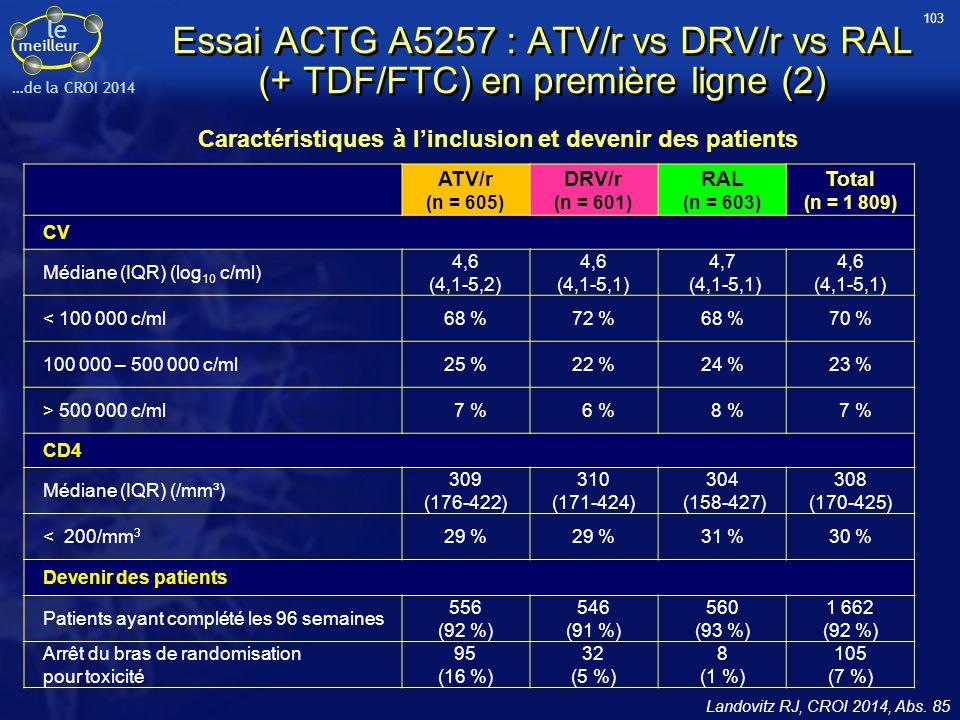 le meilleur …de la CROI 2014 Essai ACTG A5257 : ATV/r vs DRV/r vs RAL (+ TDF/FTC) en première ligne (2) Landovitz RJ, CROI 2014, Abs. 85 ATV/r (n = 60