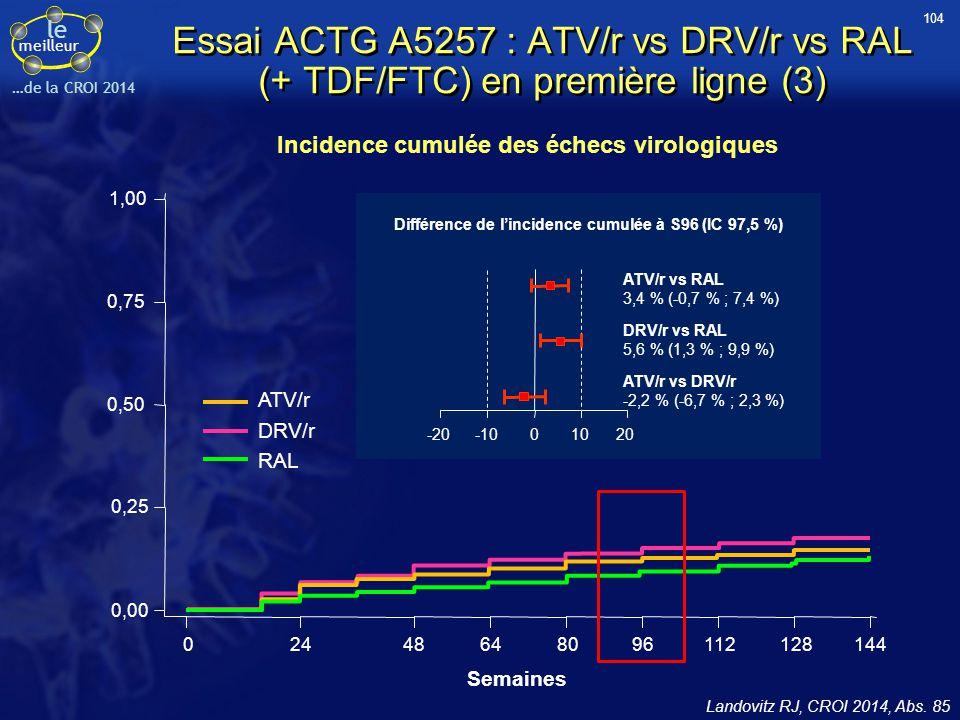 le meilleur …de la CROI 2014 Essai ACTG A5257 : ATV/r vs DRV/r vs RAL (+ TDF/FTC) en première ligne (3) Landovitz RJ, CROI 2014, Abs. 85 Incidence cum