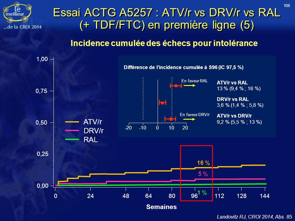 le meilleur …de la CROI 2014 Essai ACTG A5257 : ATV/r vs DRV/r vs RAL (+ TDF/FTC) en première ligne (5) Landovitz RJ, CROI 2014, Abs. 85 Incidence cum