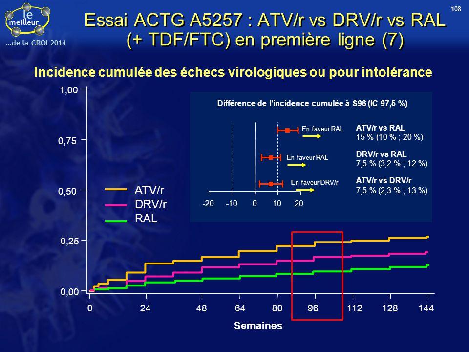 le meilleur …de la CROI 2014 Essai ACTG A5257 : ATV/r vs DRV/r vs RAL (+ TDF/FTC) en première ligne (7) 1,00 0,75 0,50 0,25 0,00 02448648096112128144