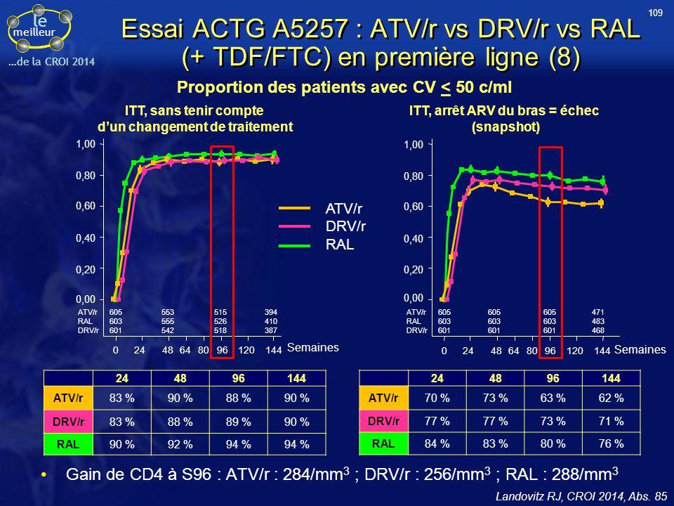 le meilleur …de la CROI 2014 Essai ACTG A5257 : ATV/r vs DRV/r vs RAL (+ TDF/FTC) en première ligne (8) Gain de CD4 à S96 : ATV/r : 284/mm 3 ; DRV/r :