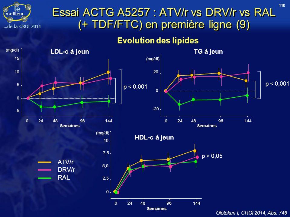le meilleur …de la CROI 2014 Essai ACTG A5257 : ATV/r vs DRV/r vs RAL (+ TDF/FTC) en première ligne (9) Ofotokun I, CROI 2014, Abs. 746 Evolution des