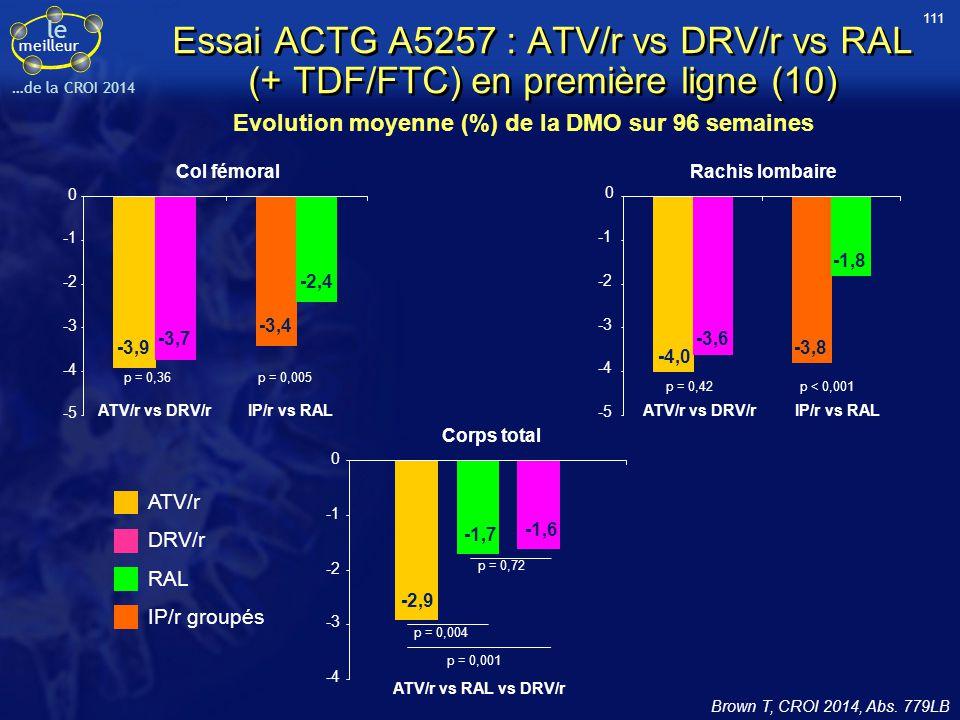 le meilleur …de la CROI 2014 Essai ACTG A5257 : ATV/r vs DRV/r vs RAL (+ TDF/FTC) en première ligne (10) Brown T, CROI 2014, Abs. 779LB Evolution moye
