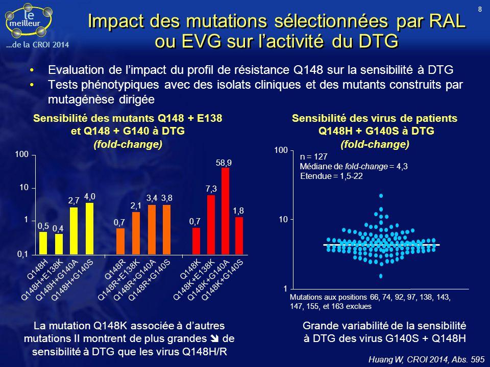le meilleur …de la CROI 2014 Impact des mutations sélectionnées par RAL ou EVG sur l'activité du DTG Evaluation de l'impact du profil de résistance Q1