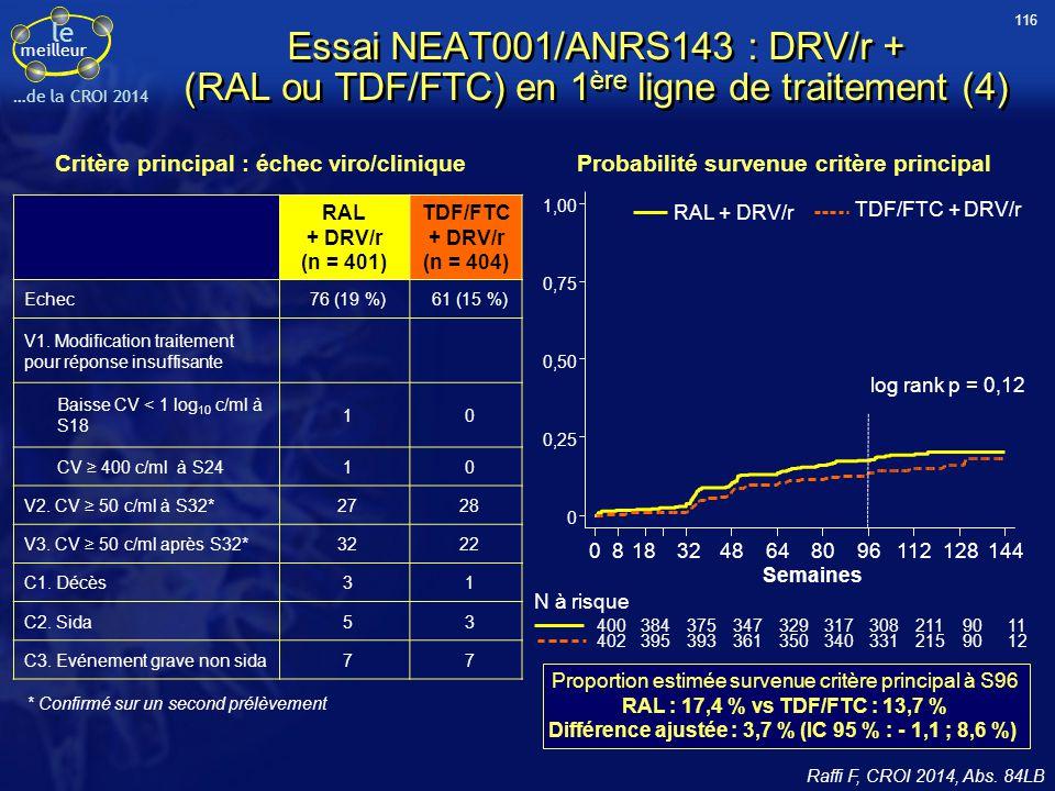 le meilleur …de la CROI 2014 Critère principal : échec viro/clinique * Confirmé sur un second prélèvement Proportion estimée survenue critère principa