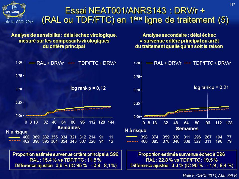 le meilleur …de la CROI 2014 Essai NEAT001/ANRS143 : DRV/r + (RAL ou TDF/FTC) en 1 ère ligne de traitement (5) Proportion estimée survenue critère pri