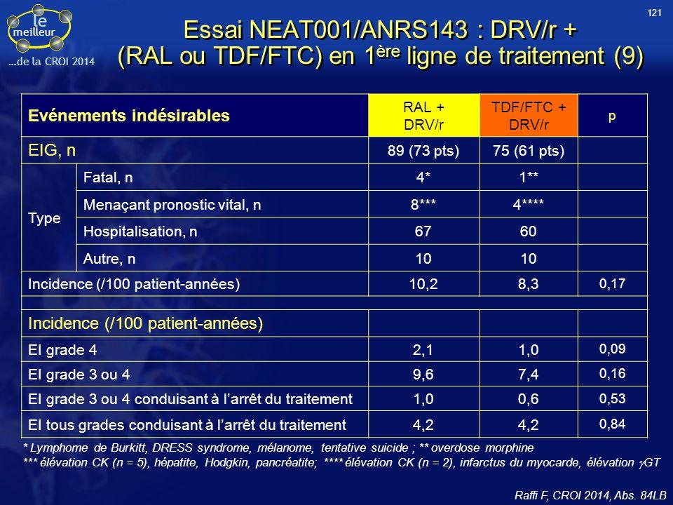 le meilleur …de la CROI 2014 Evénements indésirables RAL + DRV/r TDF/FTC + DRV/r p EIG, n 89 (73 pts)75 (61 pts) Type Fatal, n4*1** Menaçant pronostic