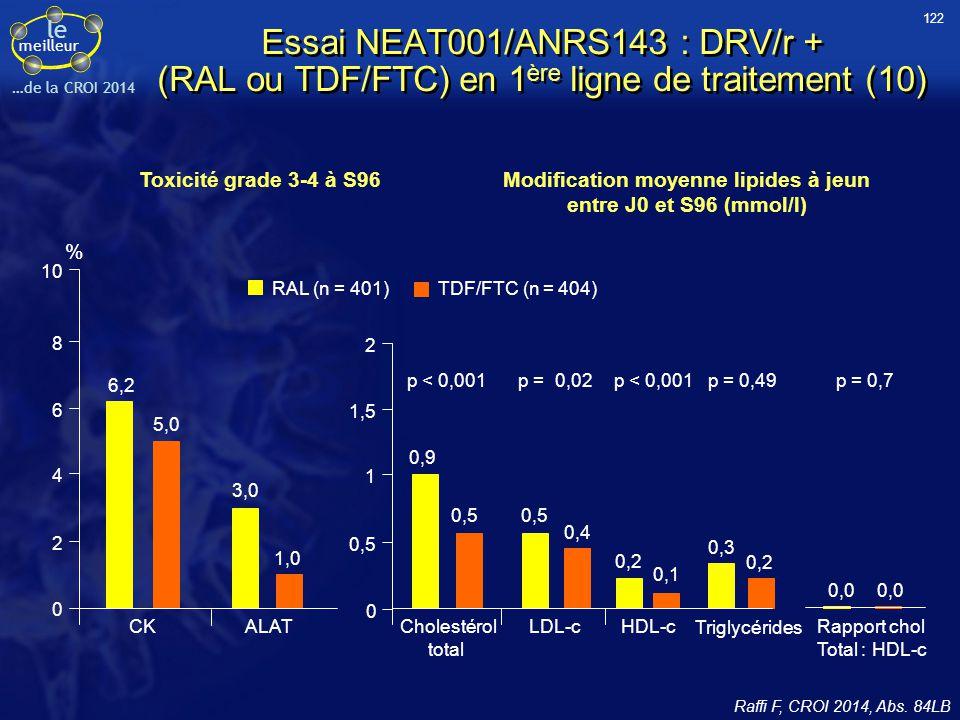 le meilleur …de la CROI 2014 Modification moyenne lipides à jeun entre J0 et S96 (mmol/l) Toxicité grade 3-4 à S96 6,2 0 10 8 6 4 2 5,0 % CK RAL (n =