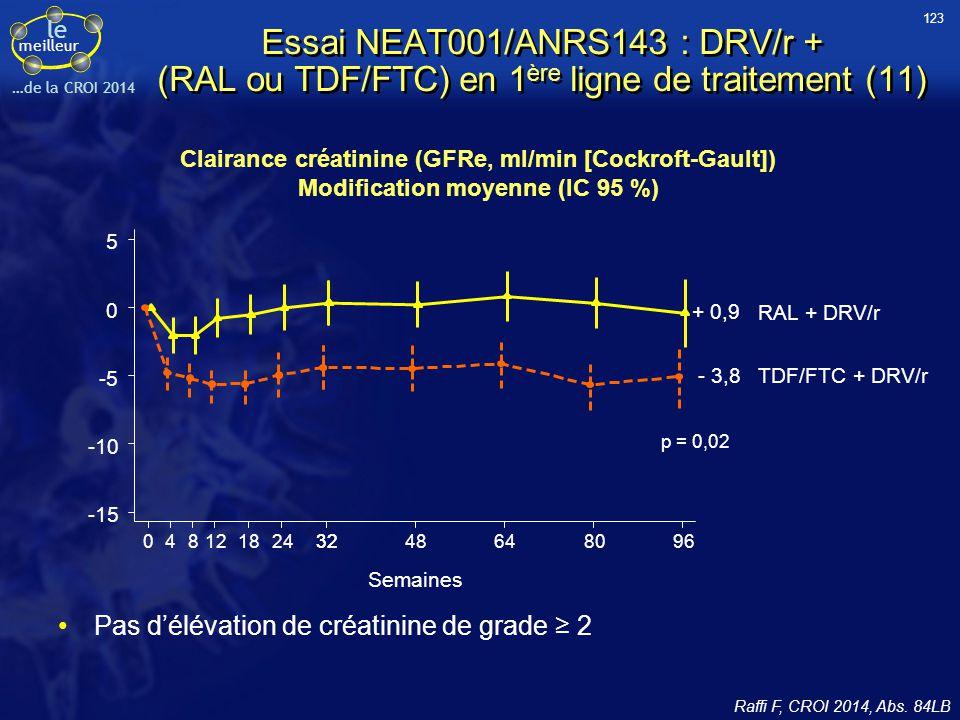 le meilleur …de la CROI 2014 Essai NEAT001/ANRS143 : DRV/r + (RAL ou TDF/FTC) en 1 ère ligne de traitement (11) Pas d'élévation de créatinine de grade