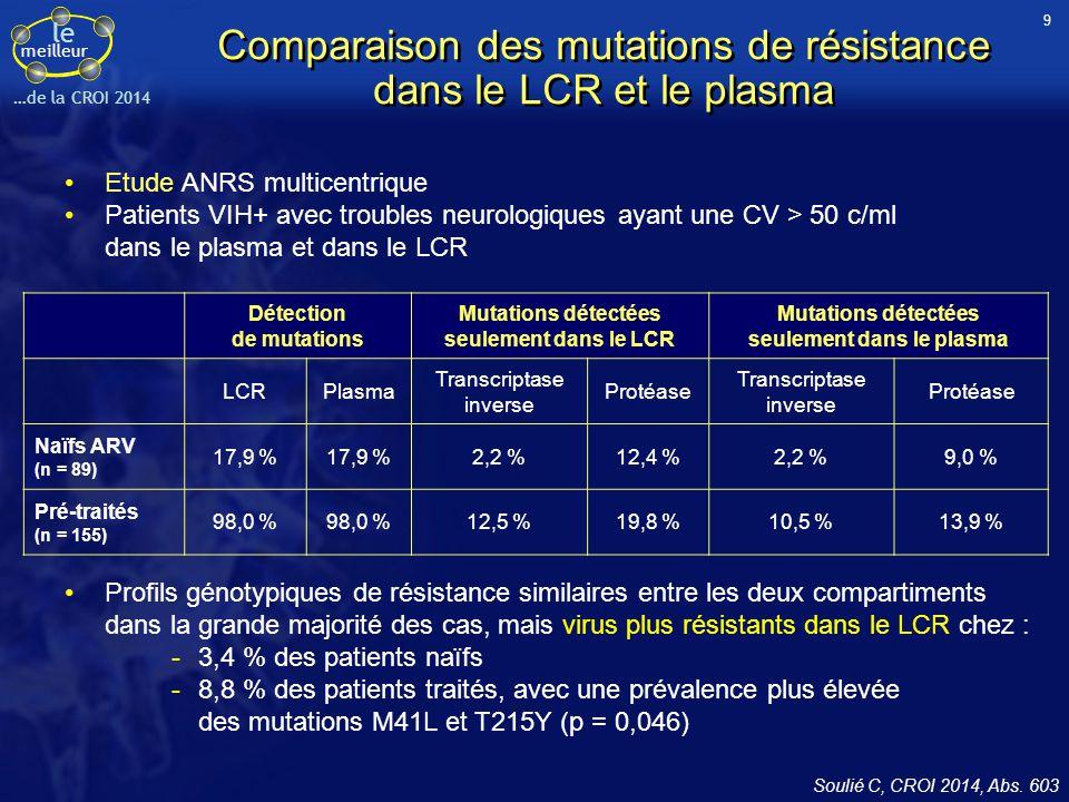 le meilleur …de la CROI 2014 Comparaison des mutations de résistance dans le LCR et le plasma Etude ANRS multicentrique Patients VIH+ avec troubles ne