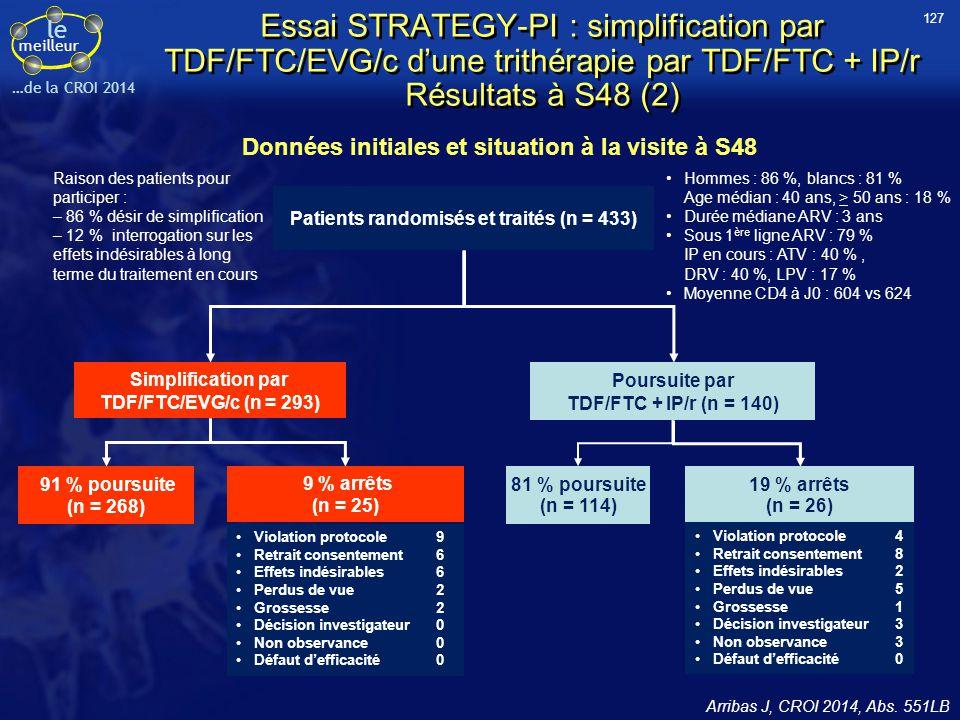 le meilleur …de la CROI 2014 Essai STRATEGY-PI : simplification par TDF/FTC/EVG/c d'une trithérapie par TDF/FTC + IP/r Résultats à S48 (2) Arribas J,