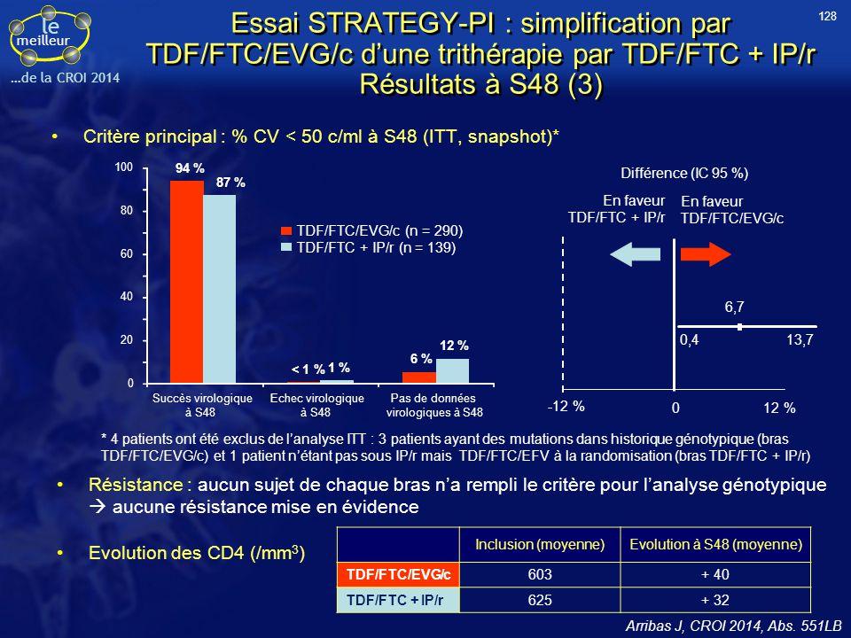 le meilleur …de la CROI 2014 Essai STRATEGY-PI : simplification par TDF/FTC/EVG/c d'une trithérapie par TDF/FTC + IP/r Résultats à S48 (3) Critère pri