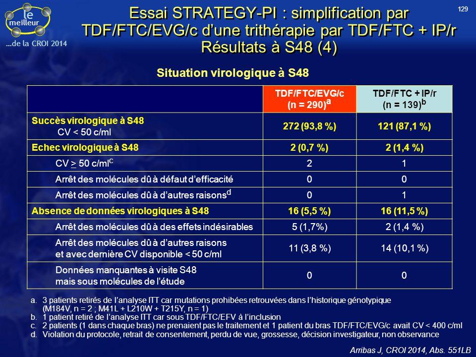 le meilleur …de la CROI 2014 Essai STRATEGY-PI : simplification par TDF/FTC/EVG/c d'une trithérapie par TDF/FTC + IP/r Résultats à S48 (4) Arribas J,