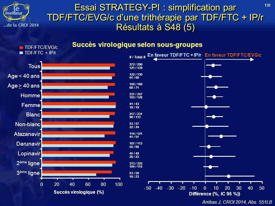 le meilleur …de la CROI 2014 Essai STRATEGY-PI : simplification par TDF/FTC/EVG/c d'une trithérapie par TDF/FTC + IP/r Résultats à S48 (5) Arribas J,