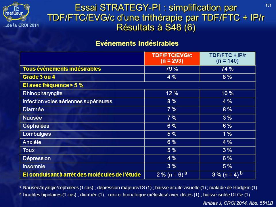 le meilleur …de la CROI 2014 Essai STRATEGY-PI : simplification par TDF/FTC/EVG/c d'une trithérapie par TDF/FTC + IP/r Résultats à S48 (6) Arribas J,