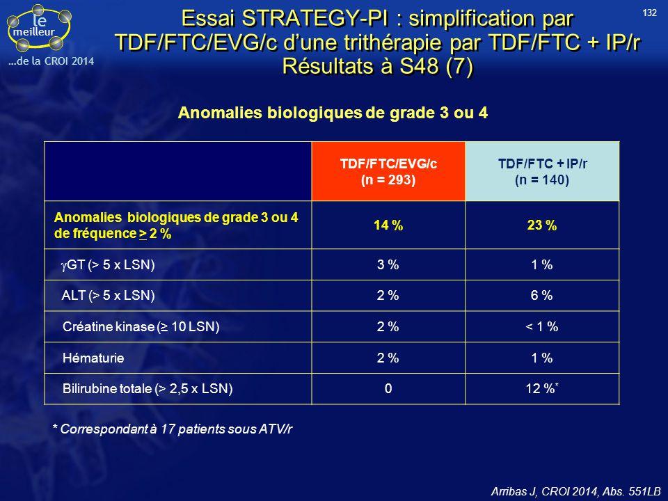 le meilleur …de la CROI 2014 Essai STRATEGY-PI : simplification par TDF/FTC/EVG/c d'une trithérapie par TDF/FTC + IP/r Résultats à S48 (7) Arribas J,