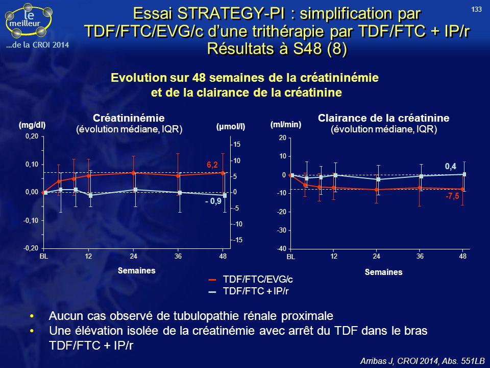 le meilleur …de la CROI 2014 Essai STRATEGY-PI : simplification par TDF/FTC/EVG/c d'une trithérapie par TDF/FTC + IP/r Résultats à S48 (8) Aucun cas o